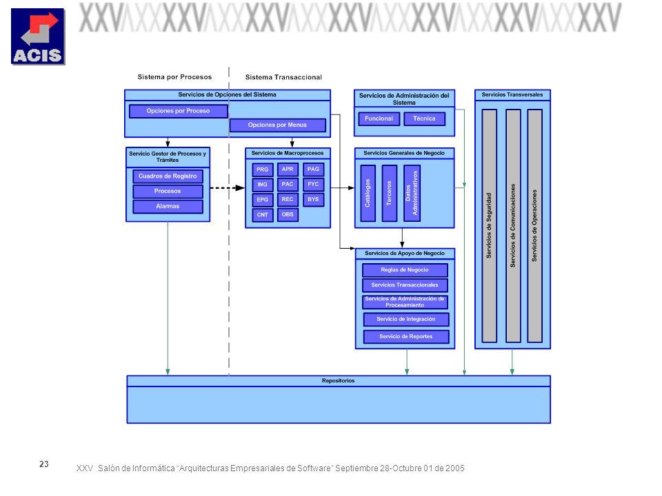XXV Salón de Informática Arquitecturas Empresariales de Software Septiembre 28-Octubre 01 de 2005 23