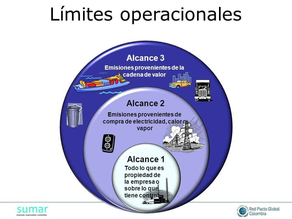 Alcance 3 Alcance 2 Emisiones provenientes de compra de electricidad, calor o vapor Emisiones provenientes de la cadena de valor Alcance 1 Todo lo que es propiedad de la empresa o sobre lo que tiene control Límites operacionales