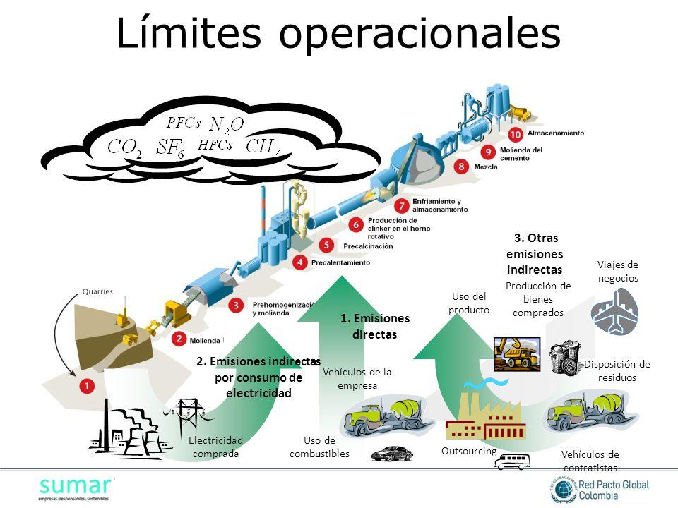 1. Emisiones directas 2. Emisiones indirectas por consumo de electricidad 3. Otras emisiones indirectas Electricidad comprada Uso de combustibles Vehí