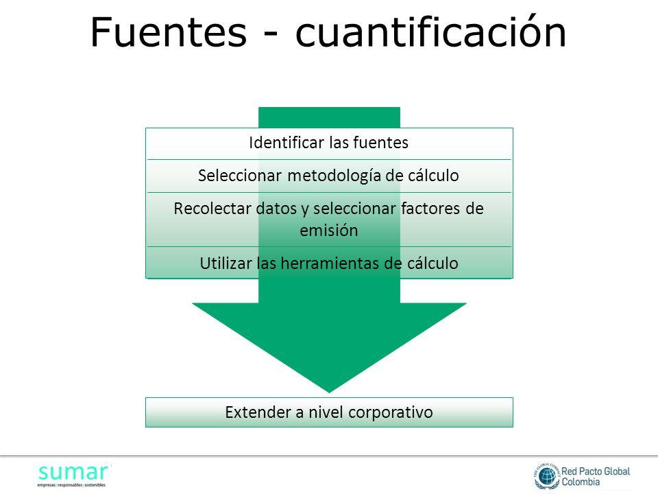 Identificar las fuentes Seleccionar metodología de cálculo Recolectar datos y seleccionar factores de emisión Utilizar las herramientas de cálculo Extender a nivel corporativo Fuentes - cuantificación