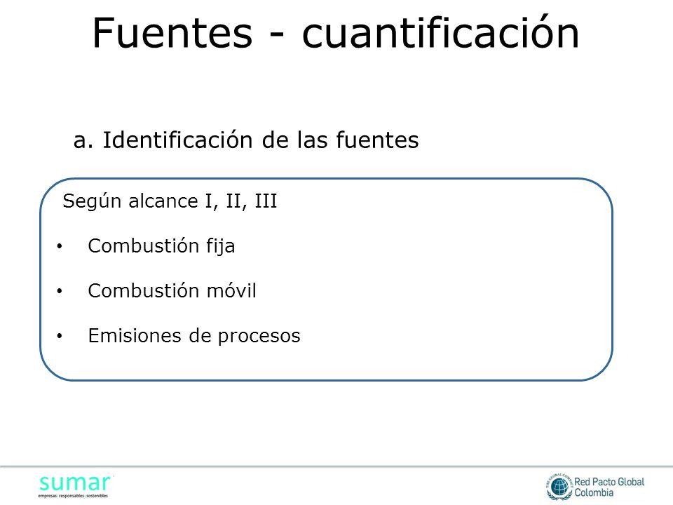Según alcance I, II, III Combustión fija Combustión fija Combustión móvil Combustión móvil Emisiones de procesos Emisiones de procesos a. Identificaci