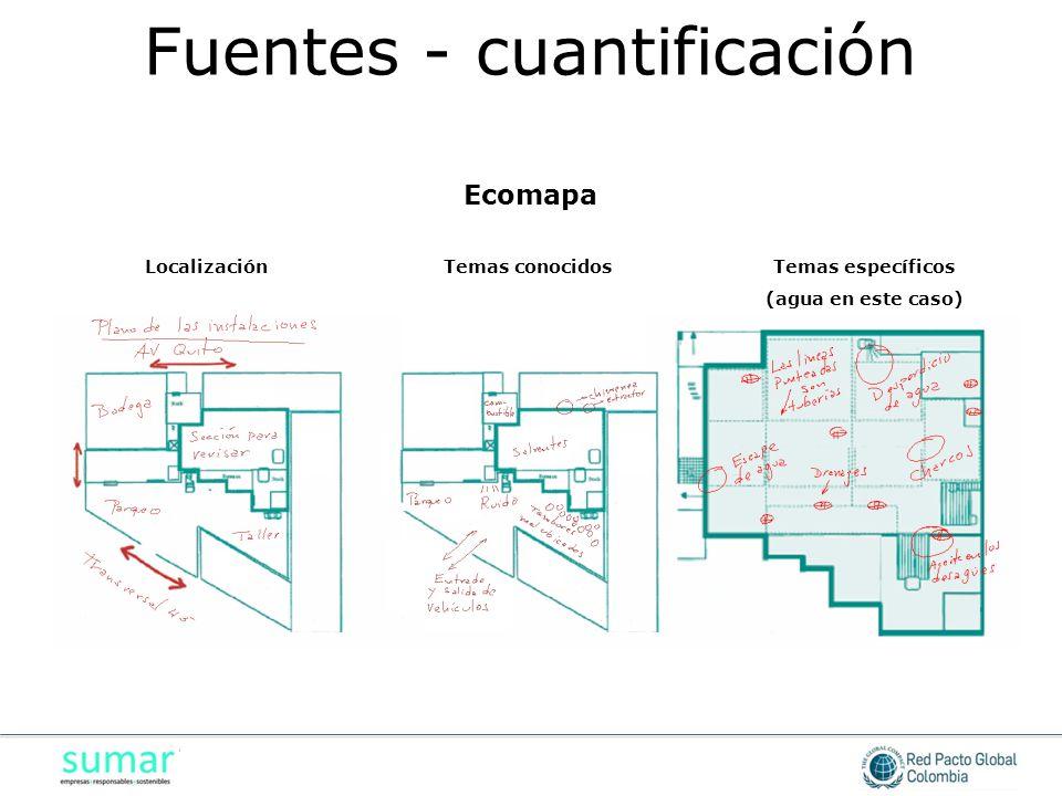 LocalizaciónTemas conocidosTemas específicos (agua en este caso) Ecomapa Fuentes - cuantificación