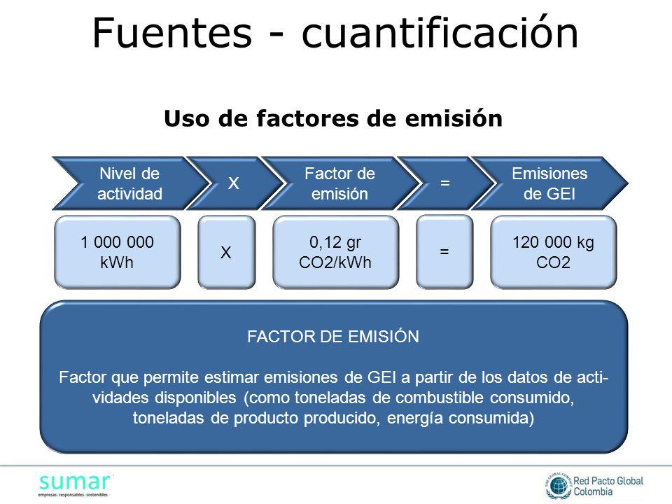 FACTOR DE EMISIÓN Factor que permite estimar emisiones de GEI a partir de los datos de acti- vidades disponibles (como toneladas de combustible consumido, toneladas de producto producido, energía consumida) Nivel de actividad X Factor de emisión = Emisiones de GEI 1 000 000 kWh 0,12 gr CO2/kWh 120 000 kg CO2 X = Uso de factores de emisión Fuentes - cuantificación