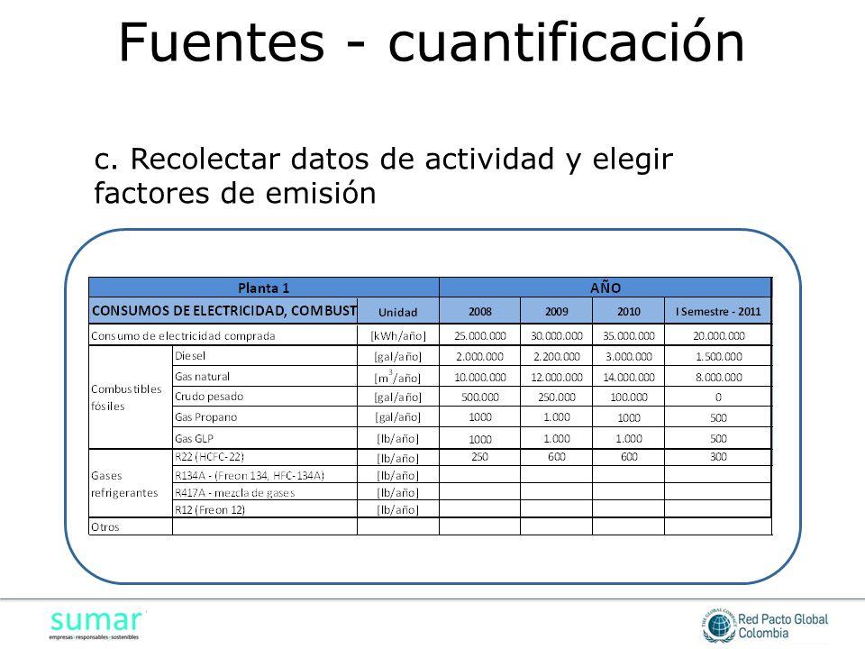 c. Recolectar datos de actividad y elegir factores de emisión Fuentes - cuantificación