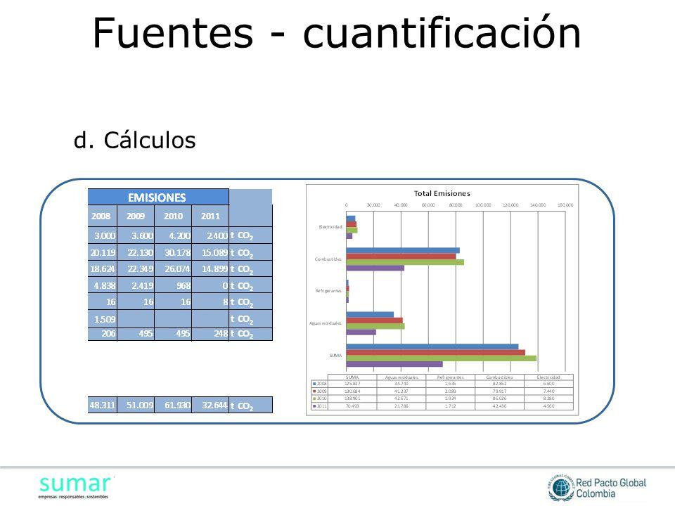 d. Cálculos Fuentes - cuantificación