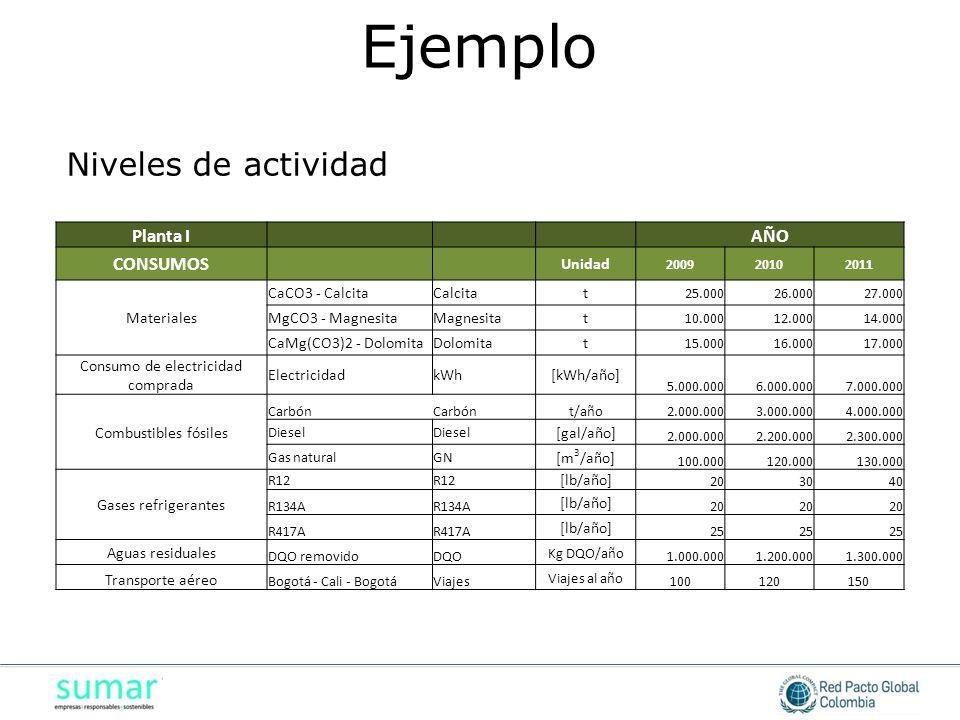 Planta I AÑO CONSUMOS Unidad 200920102011 Materiales CaCO3 - CalcitaCalcitat 25.00026.00027.000 MgCO3 - MagnesitaMagnesitat 10.00012.00014.000 CaMg(CO3)2 - DolomitaDolomitat 15.00016.00017.000 Consumo de electricidad comprada ElectricidadkWh[kWh/año] 5.000.0006.000.0007.000.000 Combustibles fósiles Carbón t/año2.000.0003.000.0004.000.000 Diesel [gal/año] 2.000.0002.200.0002.300.000 Gas naturalGN [m 3 /año] 100.000120.000130.000 Gases refrigerantes R12 [lb/año] 203040 R134A [lb/año] 20 R417A [lb/año] 25 Aguas residuales DQO removidoDQO Kg DQO/año 1.000.0001.200.0001.300.000 Transporte aéreo Bogotá - Cali - BogotáViajes Viajes al año 100120150 Niveles de actividad Ejemplo