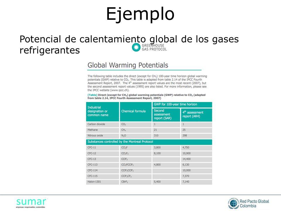 Potencial de calentamiento global de los gases refrigerantes Ejemplo