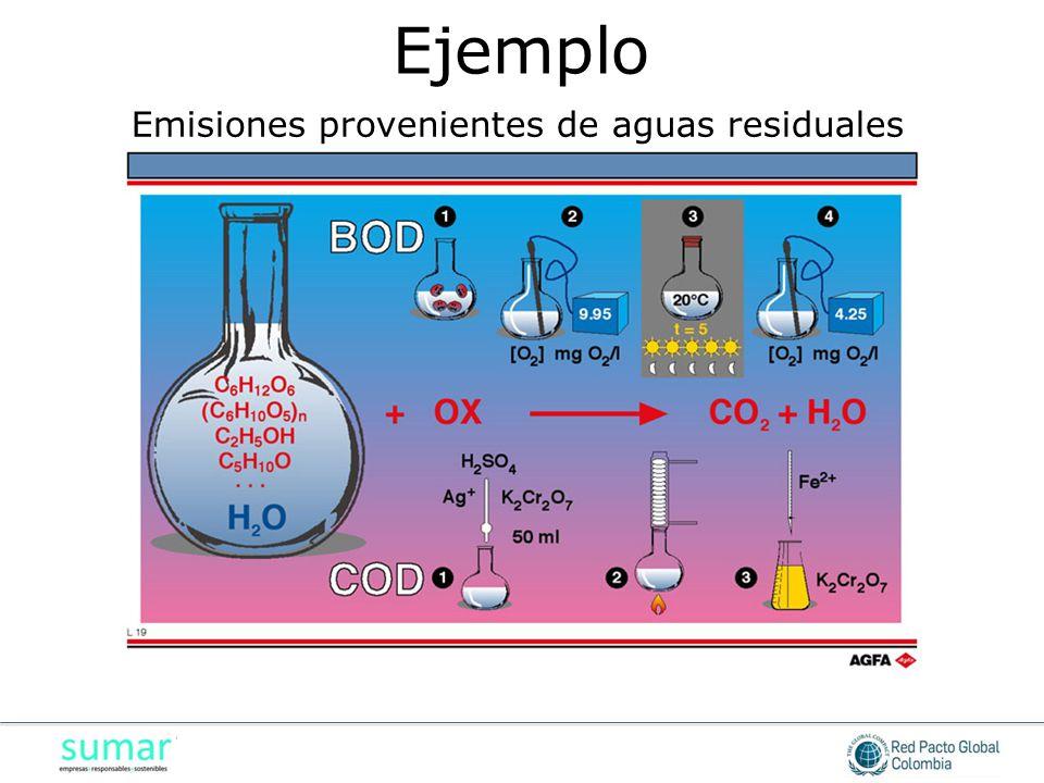 Emisiones provenientes de aguas residuales Ejemplo