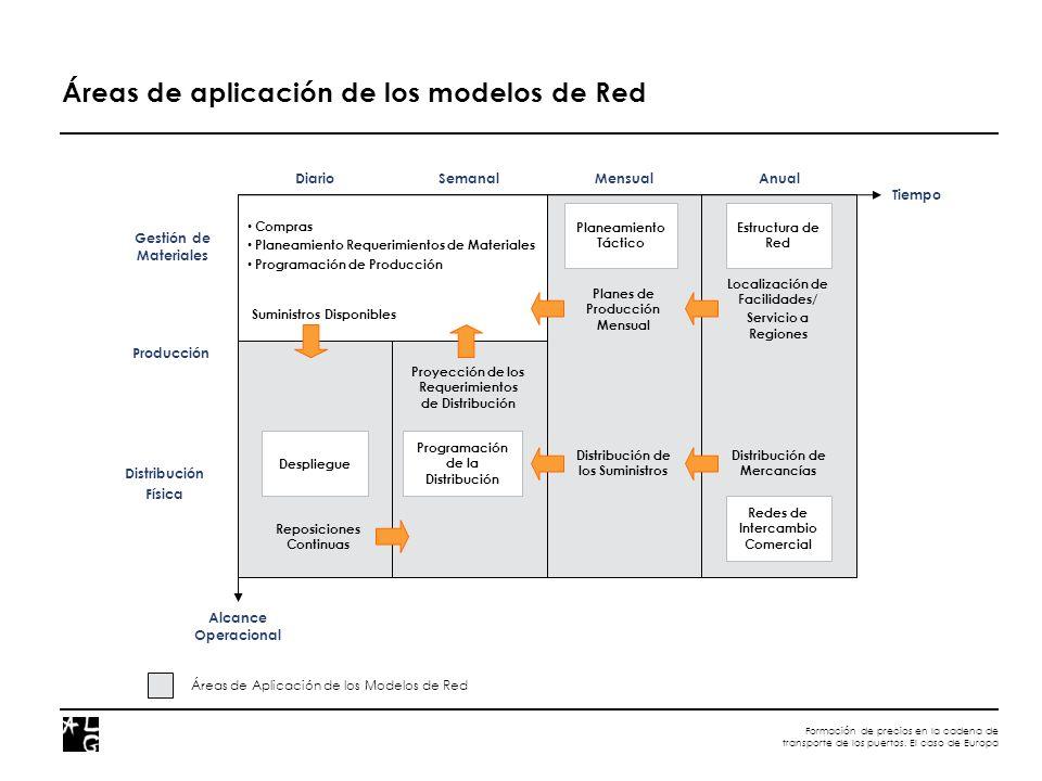 Formación de precios en la cadena de transporte de los puertos. El caso de Europa Áreas de Aplicación de los Modelos de Red Gestión de Materiales Estr