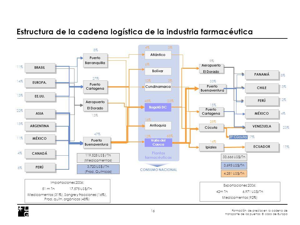 Formación de precios en la cadena de transporte de los puertos. El caso de Europa 16 Estructura de la cadena logística de la industria farmacéutica 11