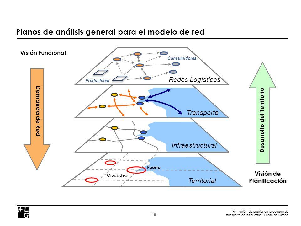 Formación de precios en la cadena de transporte de los puertos. El caso de Europa 18 Planos de análisis general para el modelo de red Territorial Puer