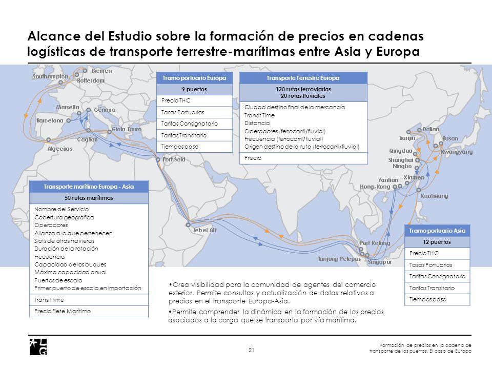 Formación de precios en la cadena de transporte de los puertos. El caso de Europa 21 Alcance del Estudio sobre la formación de precios en cadenas logí