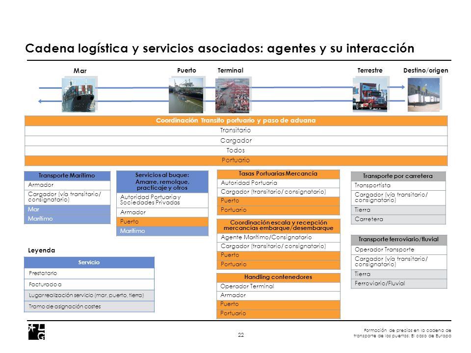 Formación de precios en la cadena de transporte de los puertos. El caso de Europa 22 Cadena logística y servicios asociados: agentes y su interacción