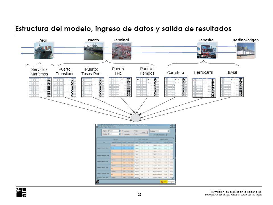Formación de precios en la cadena de transporte de los puertos. El caso de Europa 23 Estructura del modelo, ingreso de datos y salida de resultados Fe