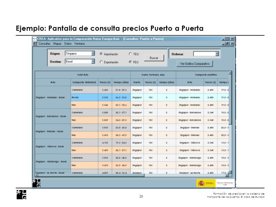 Formación de precios en la cadena de transporte de los puertos. El caso de Europa 28 Ejemplo: Pantalla de consulta precios Puerto a Puerta