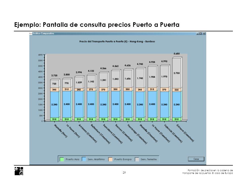 Formación de precios en la cadena de transporte de los puertos. El caso de Europa 29 Ejemplo: Pantalla de consulta precios Puerto a Puerta