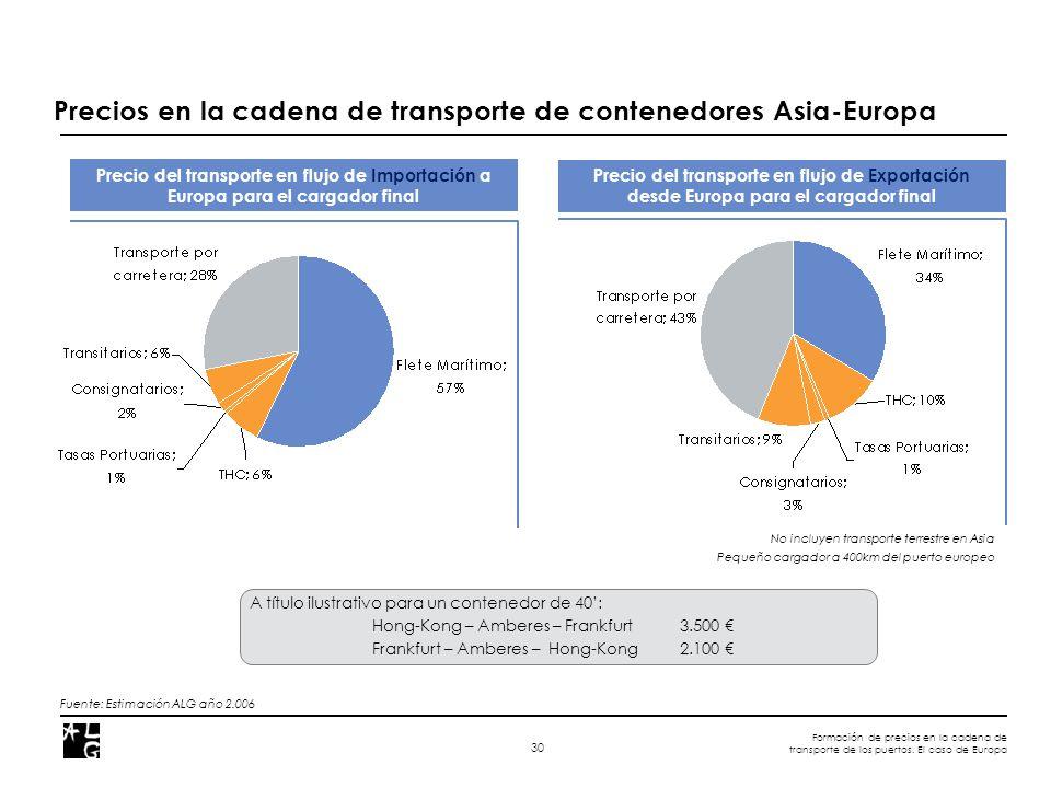Formación de precios en la cadena de transporte de los puertos. El caso de Europa 30 Precios en la cadena de transporte de contenedores Asia-Europa Fu
