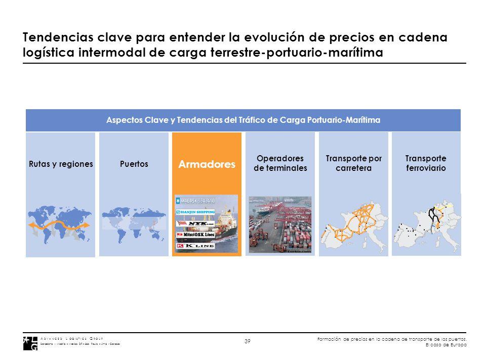 A D V A N C E D L O G I S T I C S G R O U P Barcelona - Madrid – Mexico DF – Sao Paulo – Lima - Caracas Formación de precios en la cadena de transport