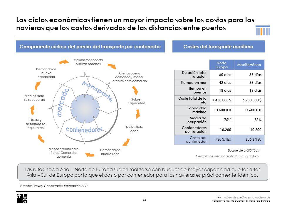 Formación de precios en la cadena de transporte de los puertos. El caso de Europa 44 Los ciclos económicos tienen un mayor impacto sobre los costos pa