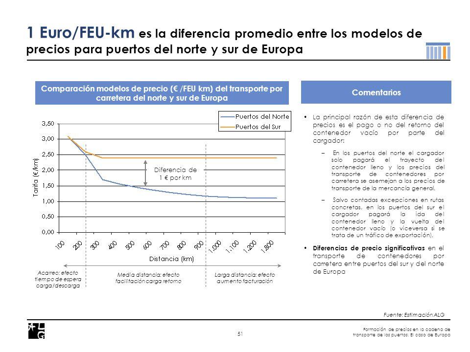 Formación de precios en la cadena de transporte de los puertos. El caso de Europa 51 Comparación modelos de precio ( / FEU km) del transporte por carr