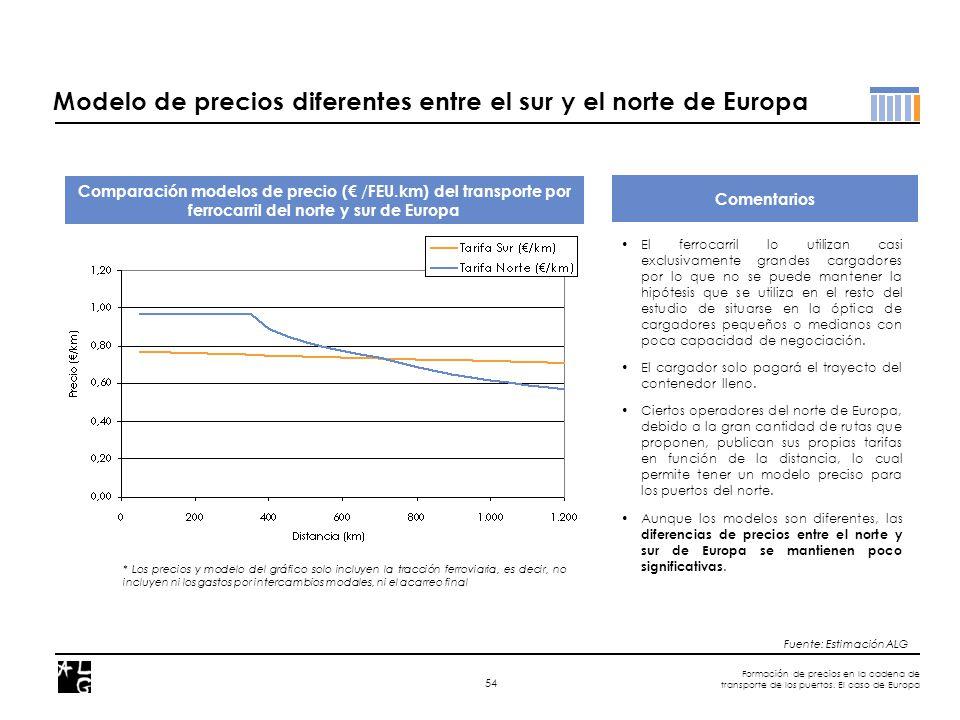 Formación de precios en la cadena de transporte de los puertos. El caso de Europa 54 Comentarios Comparación modelos de precio ( / FEU.km) del transpo