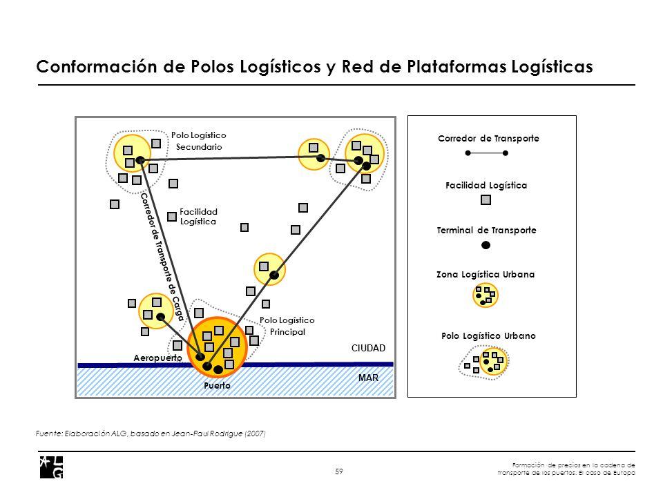 Formación de precios en la cadena de transporte de los puertos. El caso de Europa 59 Conformación de Polos Logísticos y Red de Plataformas Logísticas