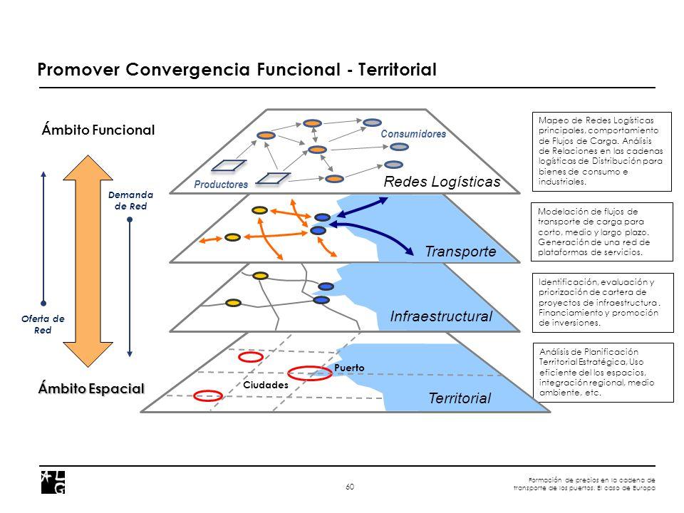 Formación de precios en la cadena de transporte de los puertos. El caso de Europa 60 Promover Convergencia Funcional - Territorial Análisis de Planifi