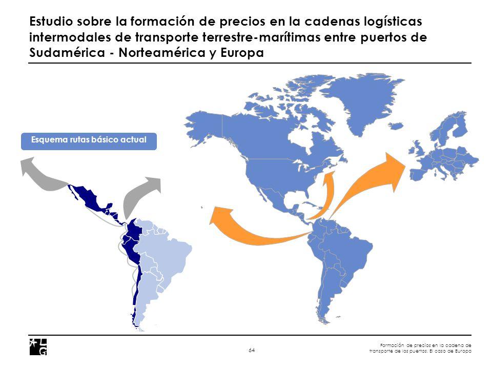 Formación de precios en la cadena de transporte de los puertos. El caso de Europa 64 Estudio sobre la formación de precios en la cadenas logísticas in