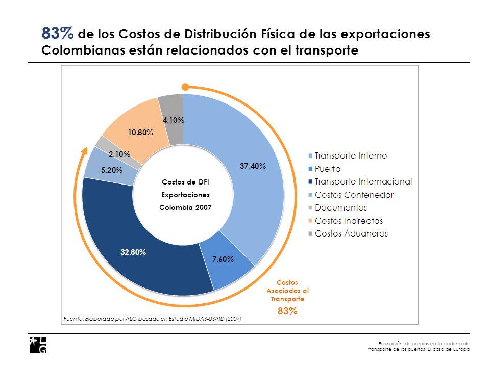 Formación de precios en la cadena de transporte de los puertos. El caso de Europa Costos Asociados al Transporte 83% 83% de los Costos de Distribución
