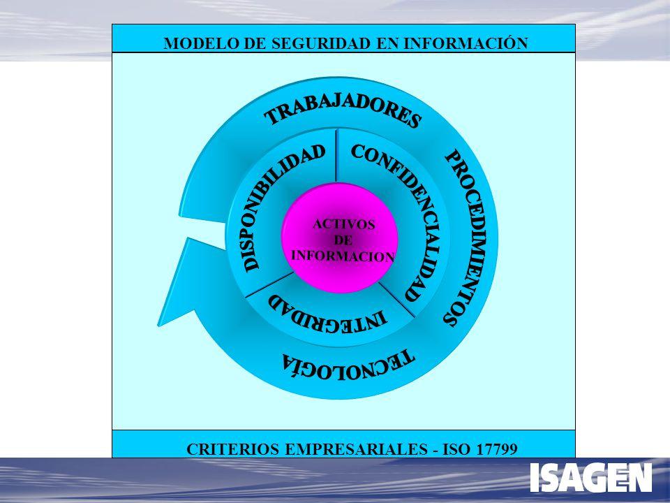PRODUCTIVIDAD - Modelo de productividad - Conexión estrategia - proceso APRENDIZAJE - Conocimientos - Comportamientos COMPETITIVIDAD - Calidad - Procesos - Normatividad - Información -Decisiones SISTEMA DEL TRABAJO DESARROLLO PROFESIONAL - Compensación - Desempeño -Conocimientos -Planes de carrera AMBIENTE DE TRABAJO MODELO DE PRODUCTIVIDAD CAPACIDADES EMPRESARIALES TRABAJADOR TRABAJO COMPETENCIAS - IPP -Valores - Clima Organizacional - Trabajo en equipo Pentágono humano DESARROLLO A ESCALA HUMANA