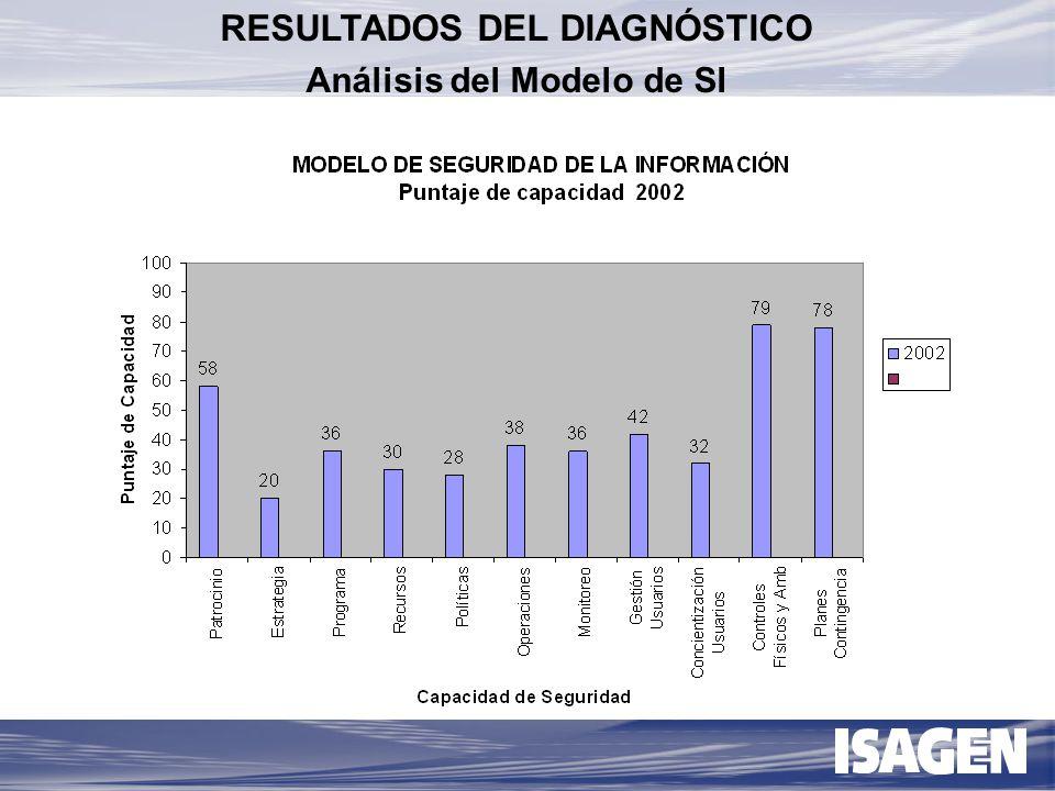 IDENTIFICACIÓN DESTREZAS DESPLIEGUE Modelo De Seguridad Maduro INSTRUMENTACIÓN 2001-2002 2003-2004 2002-2003 2004 >>> MODELO DE SEGURIDAD EN INFORMACIÓN DOCUMENTOS PARA LA GESTIÓN DE SEGURIDAD HERRAMIENTAS TECNOLOGICAS ANÁLISIS DE NECESIDADES DE SEGURIDAD APLICACIÓN DEL MODELO DESARROLLO DE HABITOS DE SEGURIDAD MEJORAMIENTO CONTINUO DESARROLLO DE LA SEGURIDAD EN INFORMACIÓN
