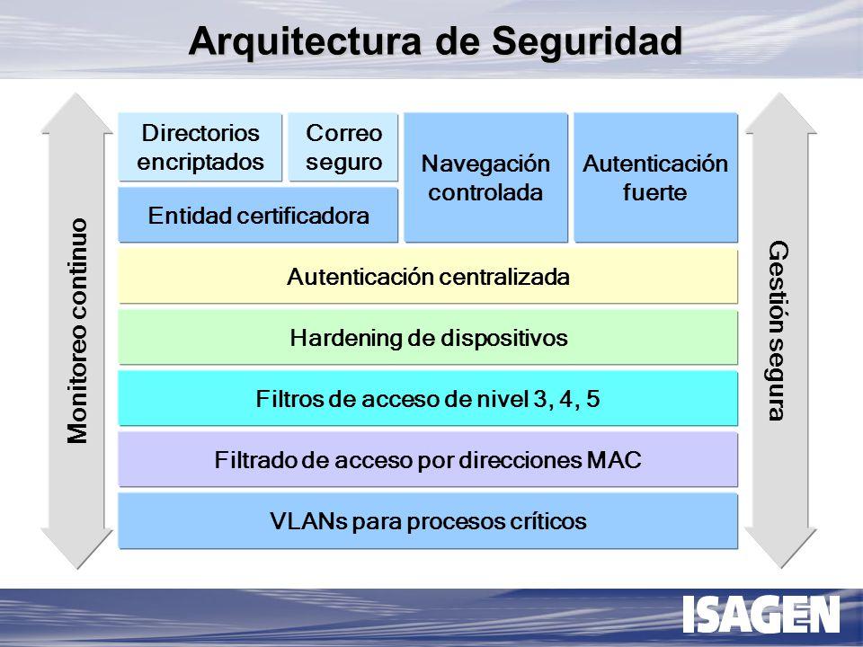 INCORPORACION TECNOLOGICA Se implantan elementos de seguridad en cada una de las incorporaciones de tecnología realizadas.