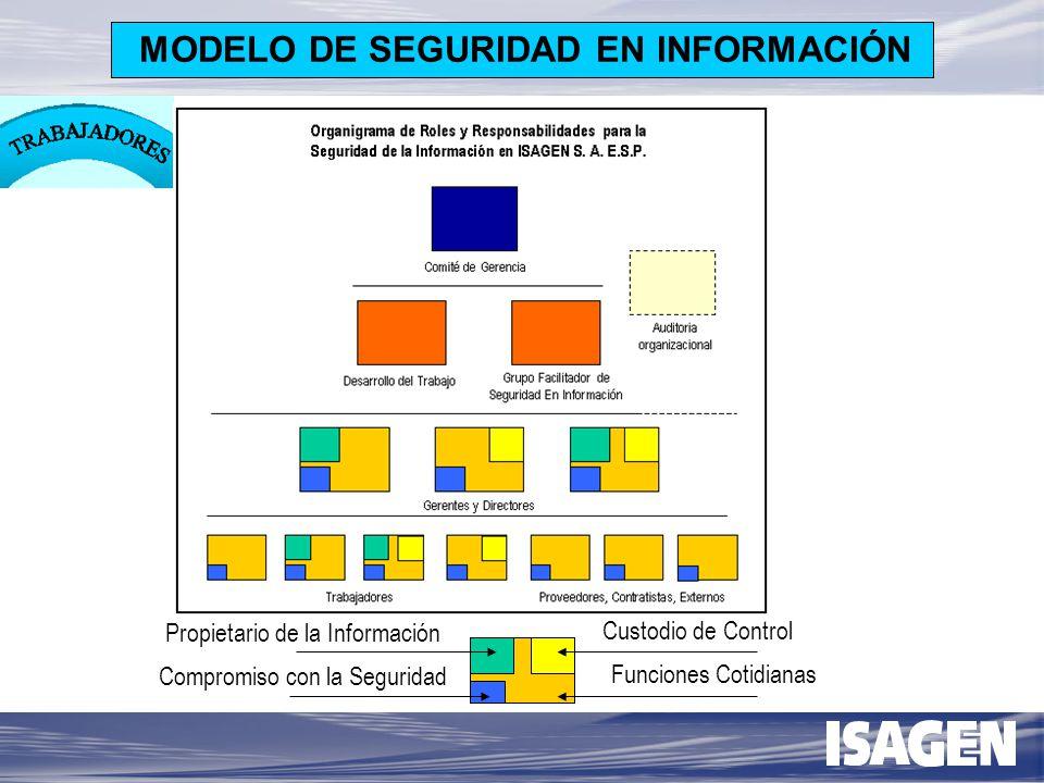 ORGANIZACIÓN PARA LA SEGURIDAD Se establece una organización que facilita el desarrollo de la seguridad en Información.