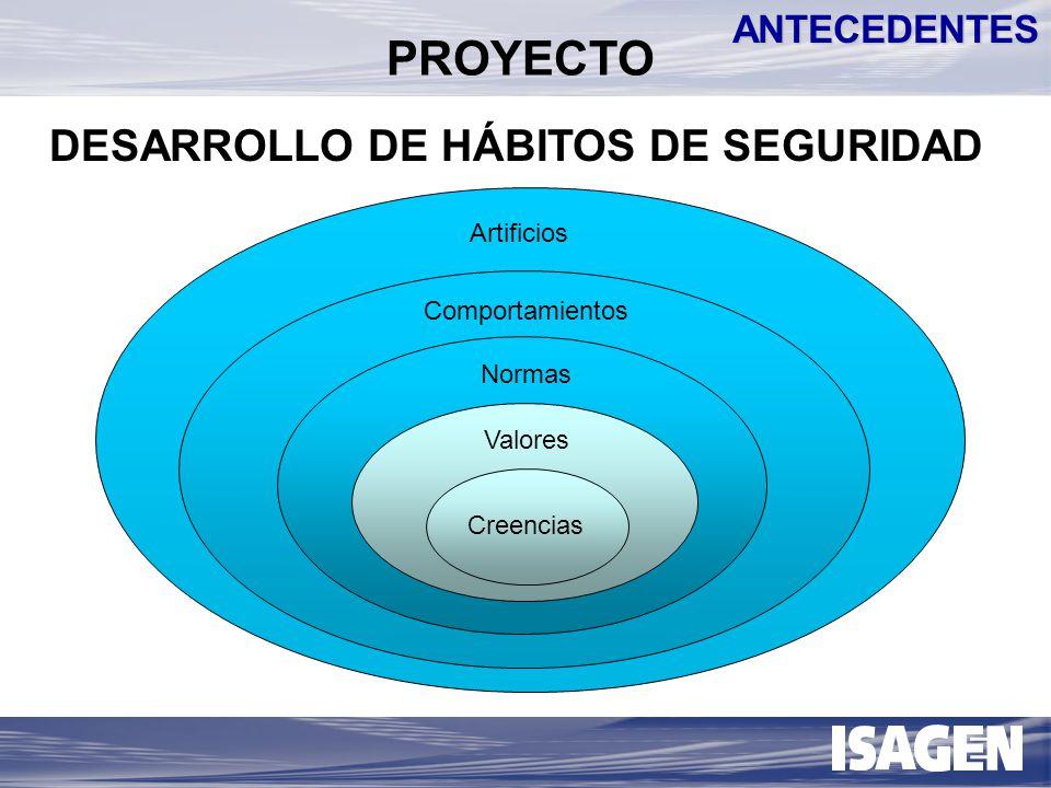 Propietario de la Información Custodio de Control Compromiso con la Seguridad Funciones Cotidianas MODELO DE SEGURIDAD EN INFORMACIÓN