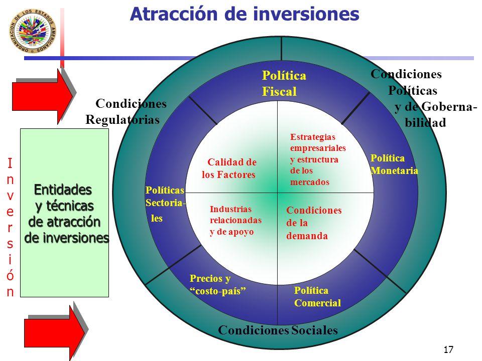 17 Atracción de inversiones Calidad de los Factores Industrias relacionadas y de apoyo Estrategias empresariales y estructura de los mercados Condicio
