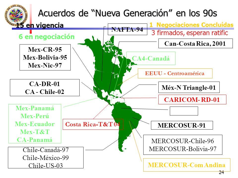 24 Acuerdos de Nueva Generación en los 90s 15 en vigencia 3 firmados, esperan ratific 6 en negociación Mex-CR-95 Mex-Bolivia-95 Mex-Nic-97 CA-DR-01 CA