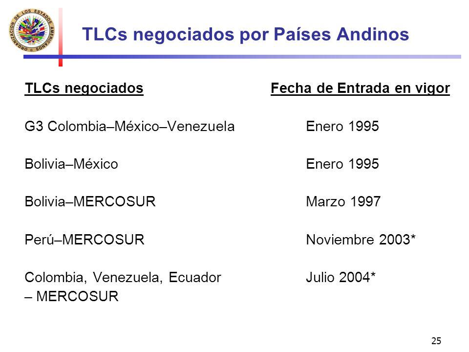 25 TLCs negociados por Países Andinos TLCs negociados Fecha de Entrada en vigor G3 Colombia–México–VenezuelaEnero 1995 Bolivia–MéxicoEnero 1995 Bolivi