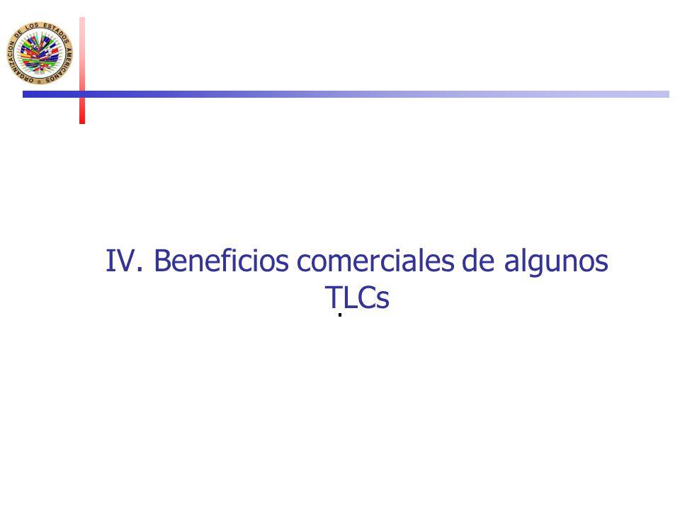 IV. Beneficios comerciales de algunos TLCs.