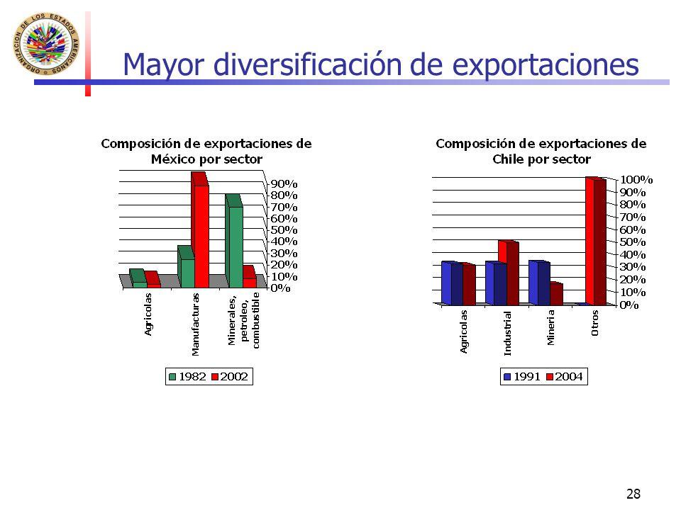 28 Mayor diversificación de exportaciones