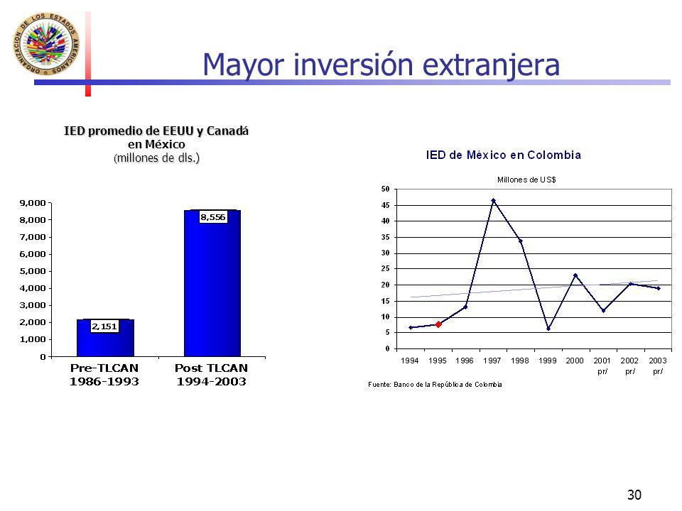30 Mayor inversión extranjera IED promedio de EEUU y Canad IED promedio de EEUU y Canadá en México ( millones de dls.)