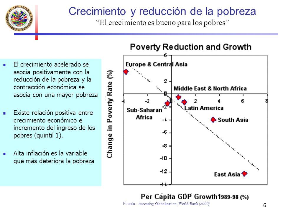 6 Crecimiento y reducción de la pobreza El crecimiento es bueno para los pobres El crecimiento acelerado se asocia positivamente con la reducción de l