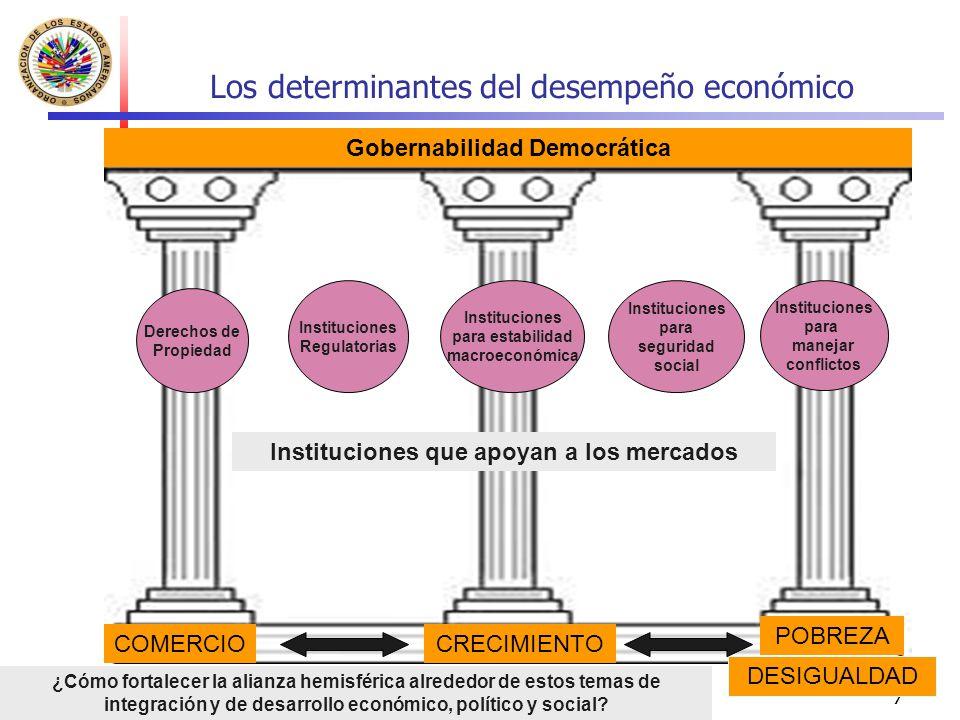 7 Gobernabilidad Democrática COMERCIOCRECIMIENTO POBREZA Instituciones que apoyan a los mercados DESIGUALDAD Derechos de Propiedad Instituciones Regul