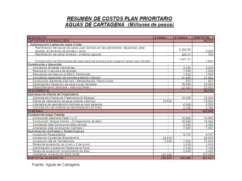 Fuente: Aguas de Cartagena RESUMEN DE COSTOS PLAN PRIORITARIO AGUAS DE CARTAGENA (Millones de pesos)