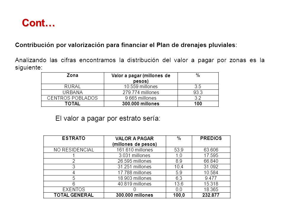 Contribución por valorización para financiar el Plan de drenajes pluviales: Analizando las cifras encontramos la distribución del valor a pagar por zonas es la siguiente: Cont… ZonaValor a pagar (millones de pesos) % RURAL10.559 millones3.5 URBANA279.774 millones93.3 CENTROS POBLADOS9.665 millones3.2 TOTAL300.000 millones100 El valor a pagar por estrato sería: ESTRATOVALOR A PAGAR (millones de pesos) %PREDIOS NO RESIDENCIAL161.610 millones53,963.606 13.031 millones1,017.595 226.595 millones8,966.840 331.251 millones10,431.092 417.788 millones5,910.584 518.903 millones6,39.477 640.819 millones13,615.318 EXENTOS00,018.365 TOTAL GENERAL300.000 millones100,0232.877