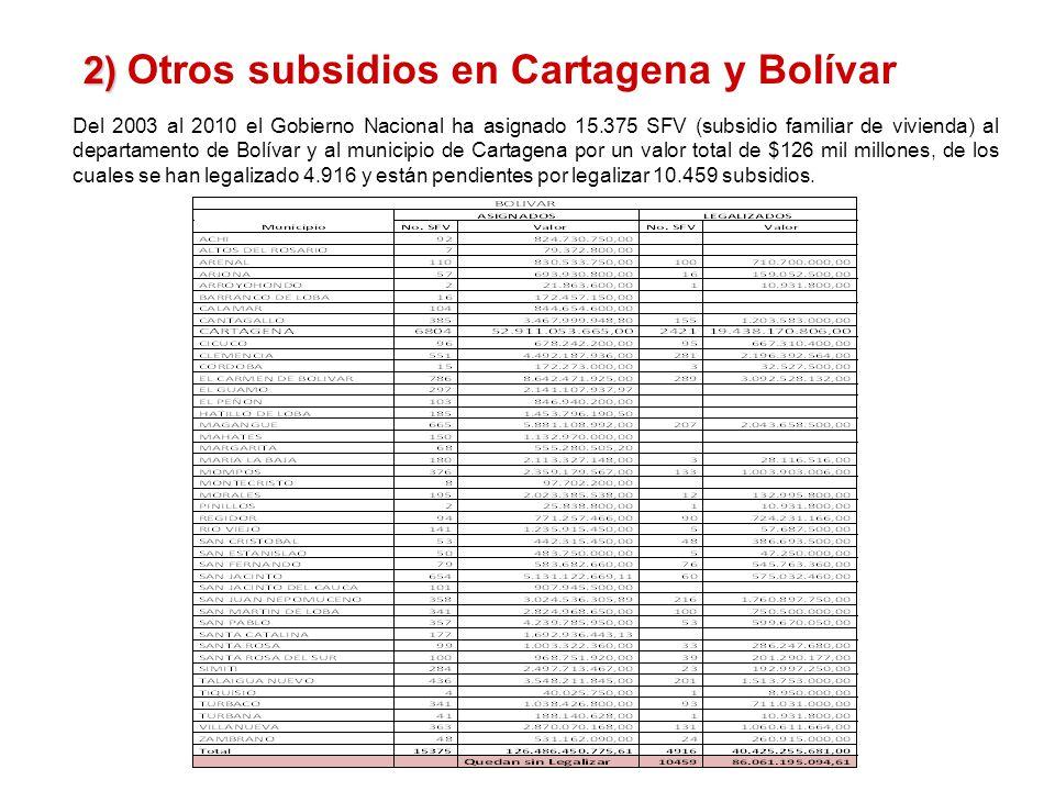 Del 2003 al 2010 el Gobierno Nacional ha asignado 15.375 SFV (subsidio familiar de vivienda) al departamento de Bolívar y al municipio de Cartagena por un valor total de $126 mil millones, de los cuales se han legalizado 4.916 y están pendientes por legalizar 10.459 subsidios.