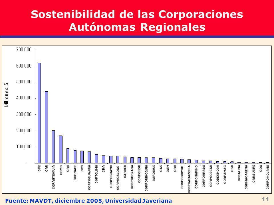 11 Fuente: MAVDT, diciembre 2005, Universidad Javeriana Sostenibilidad de las Corporaciones Autónomas Regionales