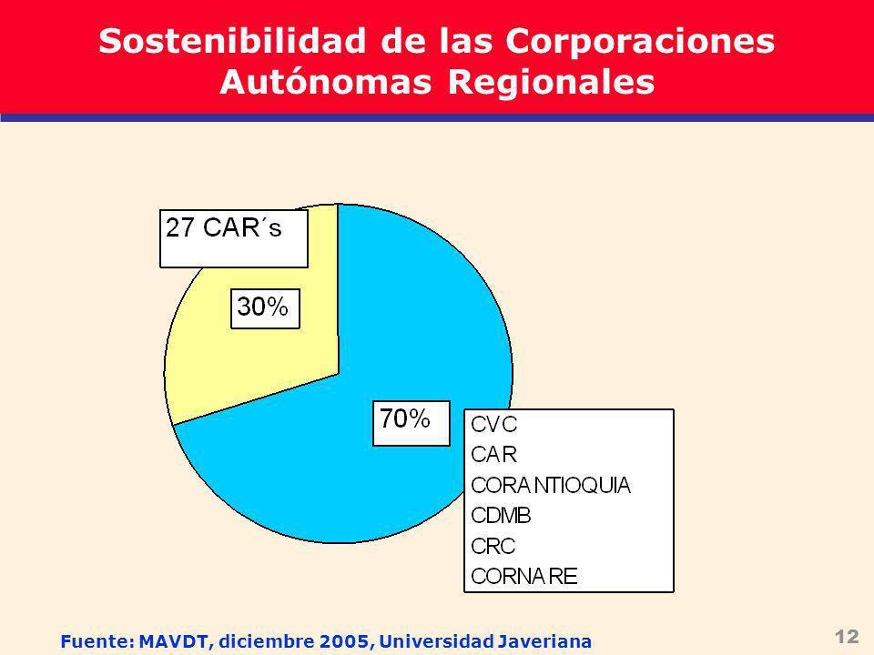 12 Sostenibilidad de las Corporaciones Autónomas Regionales Fuente: MAVDT, diciembre 2005, Universidad Javeriana