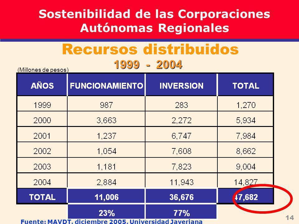 14 Recursos distribuidos 1999 - 2004 (Millones de pesos) Sostenibilidad de las Corporaciones Autónomas Regionales Fuente: MAVDT, diciembre 2005, Universidad Javeriana