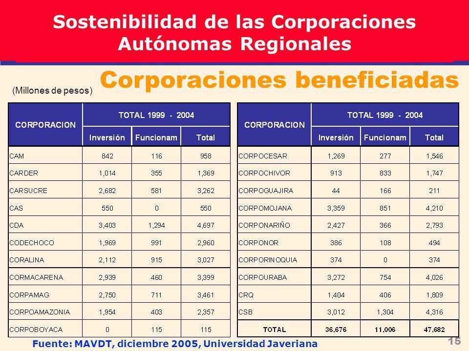 15 Corporaciones beneficiadas (Millones de pesos) Sostenibilidad de las Corporaciones Autónomas Regionales Fuente: MAVDT, diciembre 2005, Universidad Javeriana