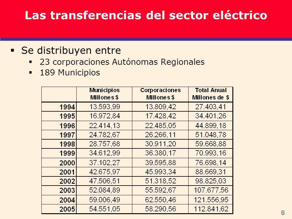 5 Se distribuyen entre 23 corporaciones Autónomas Regionales 189 Municipios Las transferencias del sector eléctrico